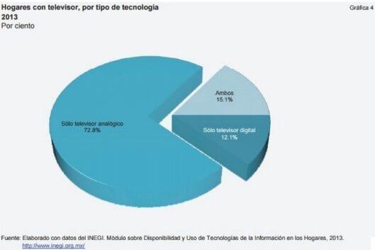 Impacto económico del apagón analógico en México