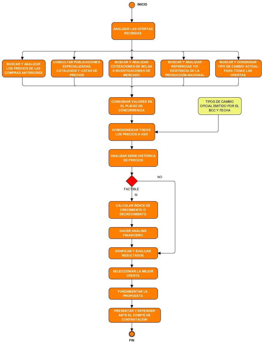 """Diagrama del proceso clave """"Análisis de precios""""."""