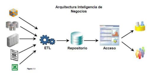 Arquitectura de la inteligencia de Negocios. (Oracle, pág. 3)
