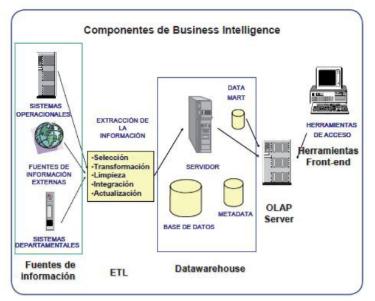 Componentes de la inteligencia de negocios. (Lluis Cano, 2015, pág. 93)