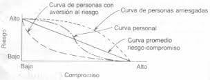 Curva - Riesgo - Compromiso
