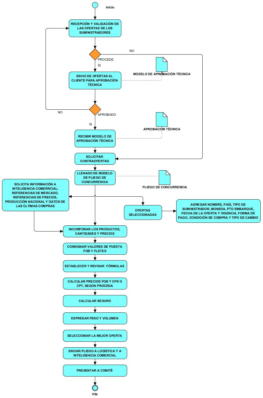 """Diagrama del proceso mejorado """"Análisis de la concurrencia""""."""