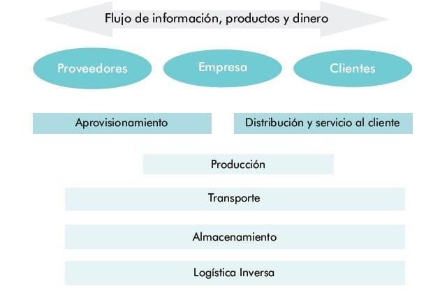 Estructura cadena de suministro