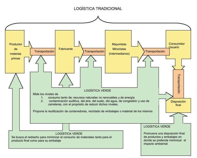Esquema de la relación de logística verde y una típica cadena de suministros