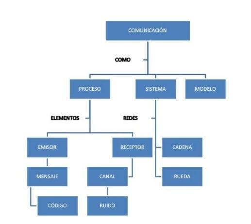 Mapa conceptual Comunicación. (Guzman Paz, 2012, pág. 7)