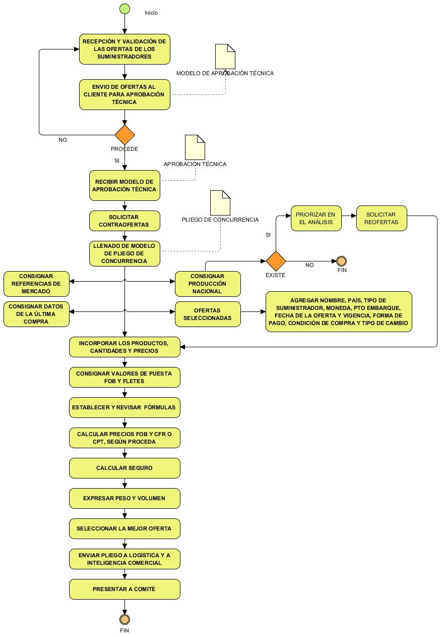 """Diagrama del proceso clave """"Análisis de la concurrencia""""."""