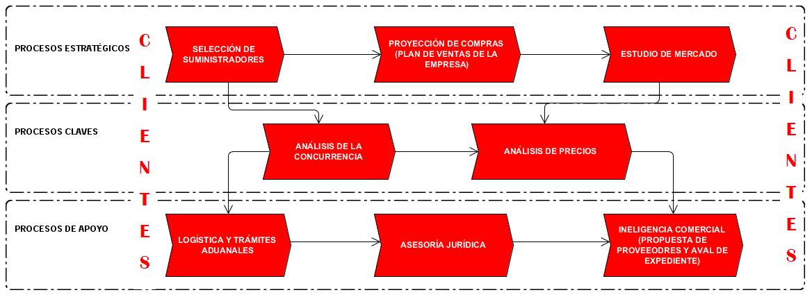 """Mapa de procesos del proceso """"Elaboración del Pliego de Concurrencia""""."""