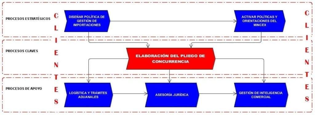 """Mapa de procesos del proceso """"Gestión de Importaciones""""."""