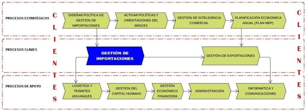 Mapa de procesos de ALIMPEX