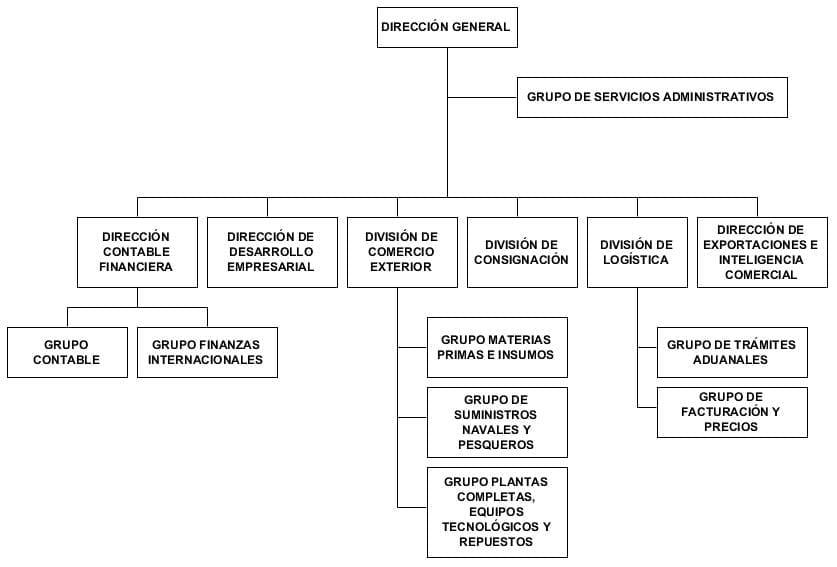 Organigrama de la empresa Alimpex