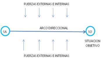 Las fuerzas internas y externas que inciden en los mercados - ¿Por qué un plan de negocios?