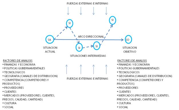 Fuerzas Internas y Externas en la Planificación Estratégica - ¿Por qué un plan de negocios?