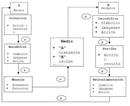 Proceso comunicacional (Castaño Duque, Seminario de Teoria Administrativa, 2004, pág. 187)