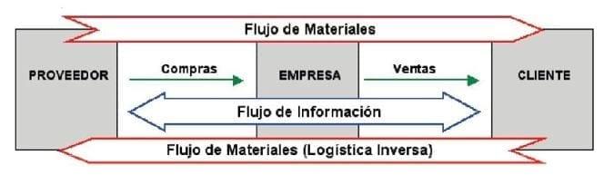 El proceso logístico