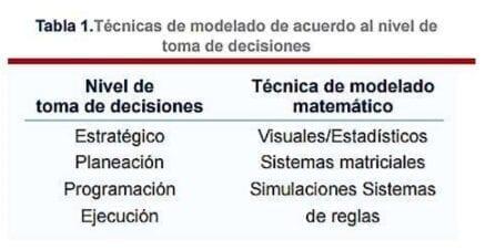 Modelado de Toma de Decisiones