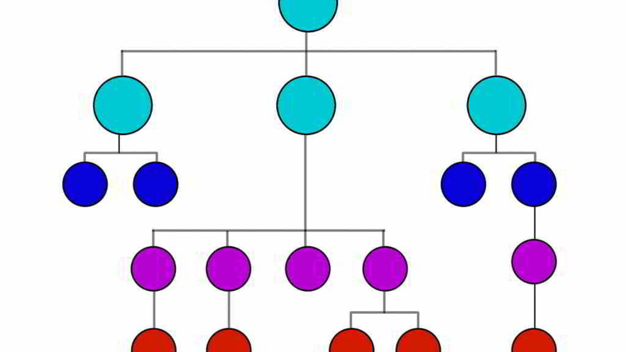 Estructura Organizacional Y Sus Herramientas Gestiopolis