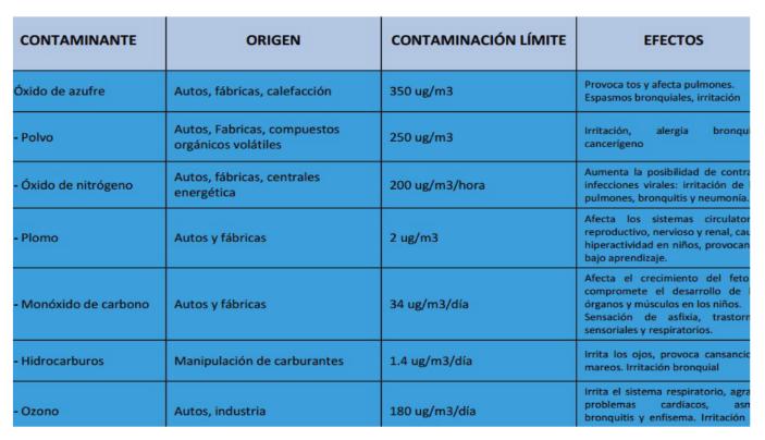 Agentes Contaminantes y sus efectos en la salud