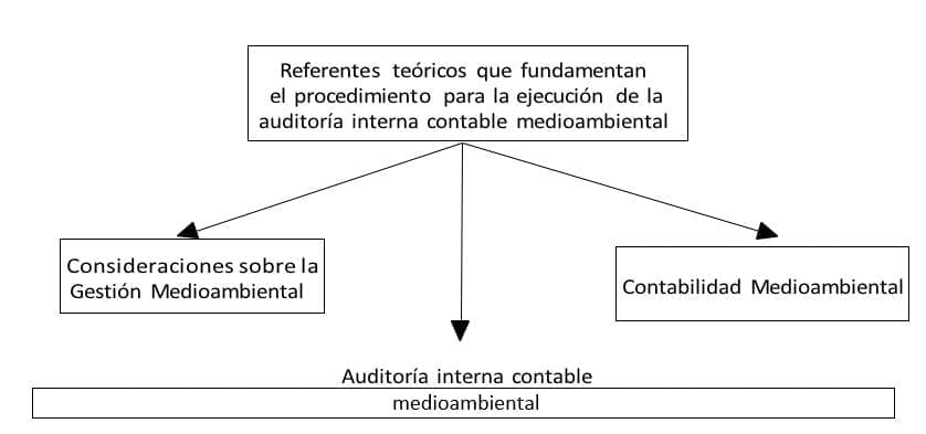 Contabilidad y Auditoría Medio Ambiental