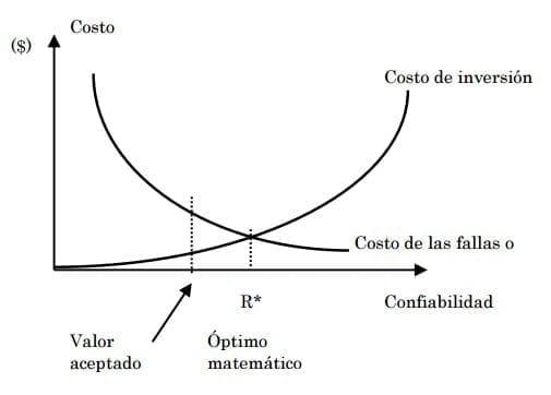 Costo de Confiabilidad. Autor: Arata, 2009.