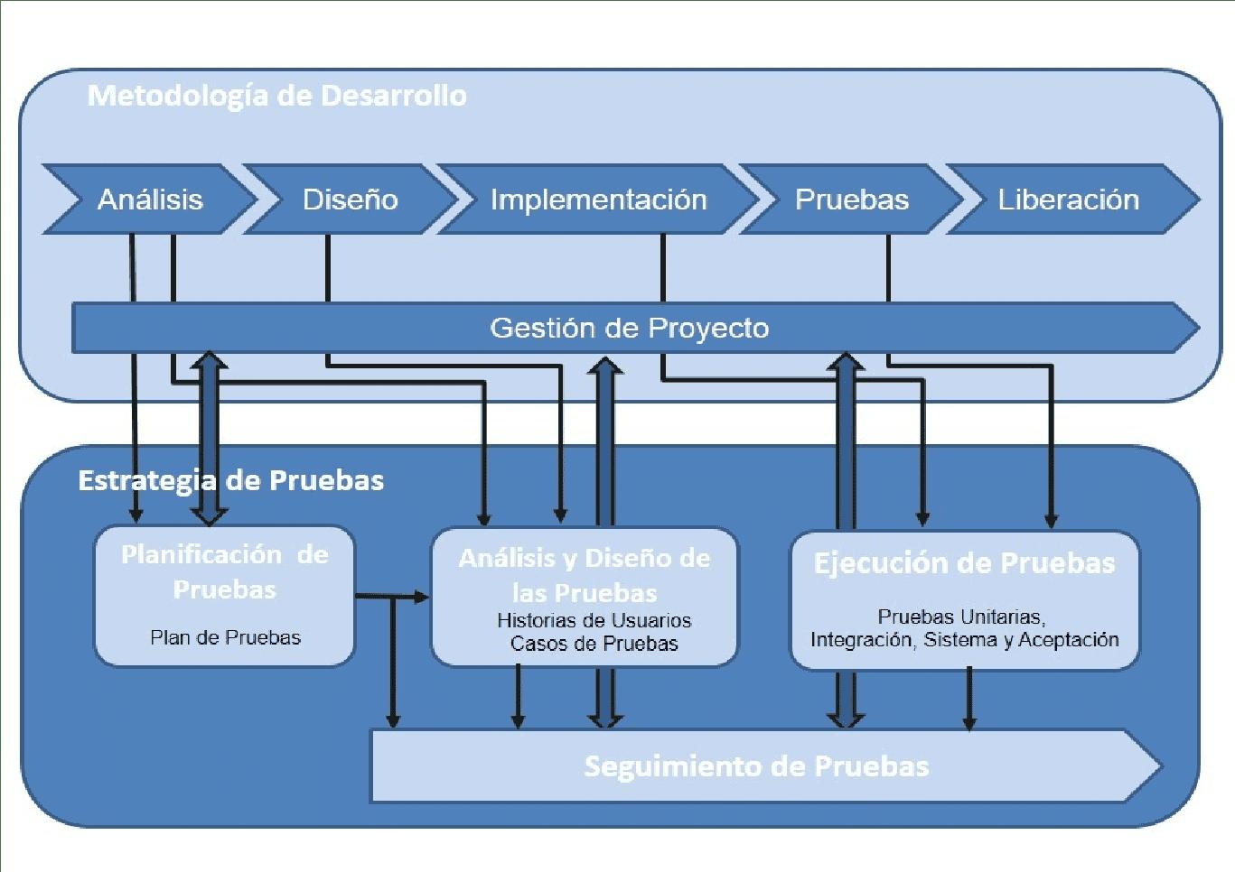METODOLOGÍA DE DESARROLLO Y ESTRATEGIA DE PRUEBAS