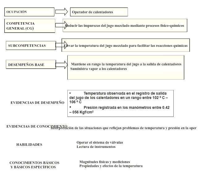 Determinación de las competencias para el puesto de trabajo operador de calentadores.