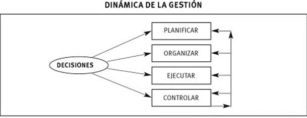 Etapas dentro de la dinámica de la Gestión. Fuente: (Carballo & Pérez, 2013. 8va. Edición).