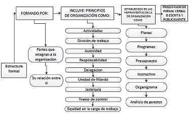 Estructura formal. (Enciclopedia Financiera, 2015)