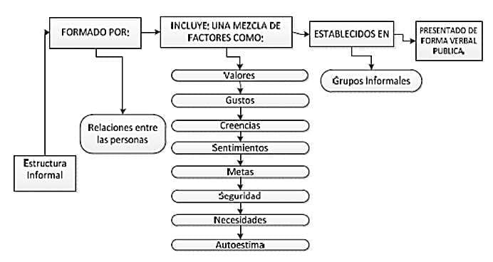 Estructura informal. (Enciclopedia Financiera, 2015)