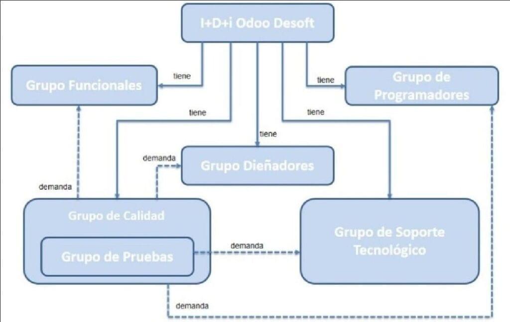 ESTRUCTURA ORGANIZATIVA DEL PROYECTO I+D+I ODOO DESOFT