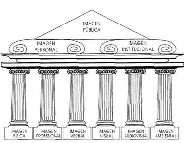 Esquema descriptivo de la formación de imagen pública. Fuente: (Gordoa Gil, 2003)