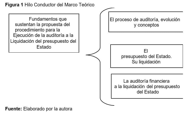 La Auditoría como instrumento de control administrativo en Cuba