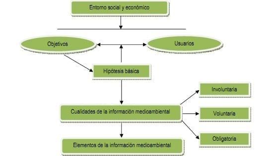 Esquema de marco conceptual para la información financiera medioambiental