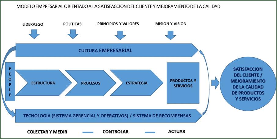 Modelo empresarial de satisfacción del cliente