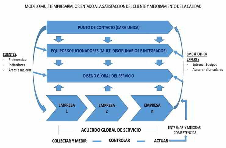 Modelo Multiempresarial enfocado a la Satisfacción del Cliente