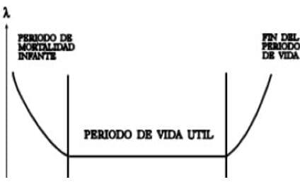 Curva característica de la vida de un producto. Fuente: (Rivera Mejía, s/f).