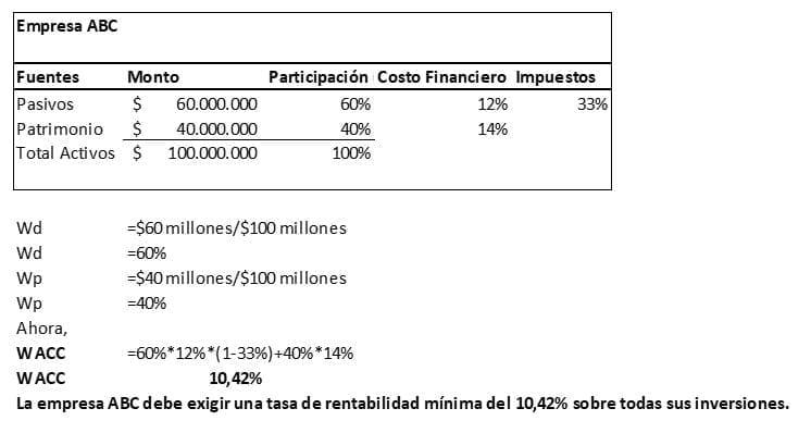 Ejemplo Costo Capital Promedio Ponderado