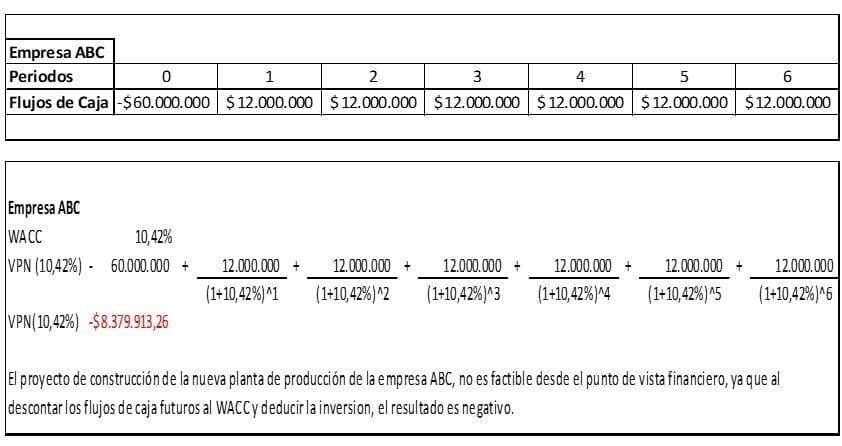 """COSTO DE CAPITAL PROMEDIO PONDERADO """"CCPP O WACC"""""""