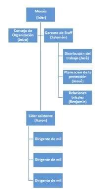 Organigrama en la antigüedad, Chiavenato (2004)
