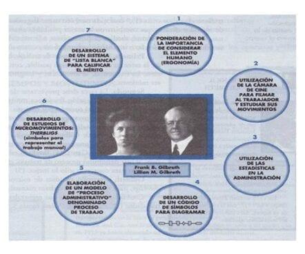 Aportaciones del matrimonio Gilbreth, (Hernández y Rodríguez, 2006).