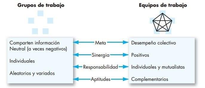 Comparación entre los grupos y equipos de trabajo