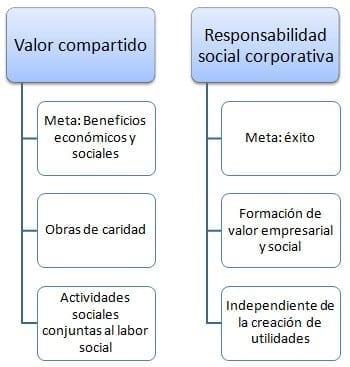 Cuadro comparativo de CVC Y RSC