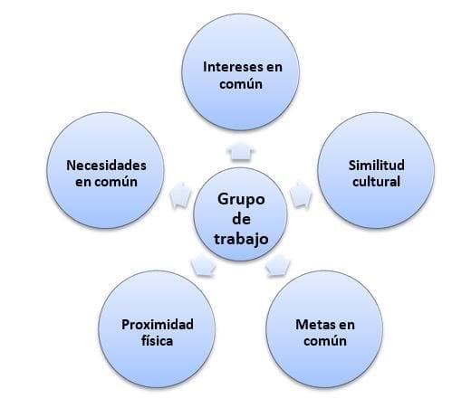 Conformación de Grupos de Trabajo