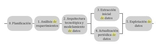 Implementación de Business Intelligence