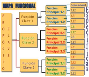 Mapa Funcional de Competencias Laborales