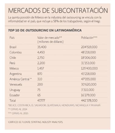 Mercados de subcontratación en América Latina