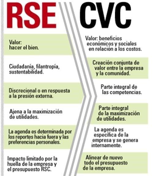 Diferencias entre RSC Y CVC. Tomado de la revista Harvard Business Review