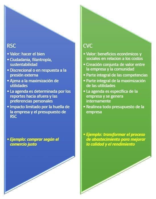 COMPARACIÓN ENTRE RSC Y CVC