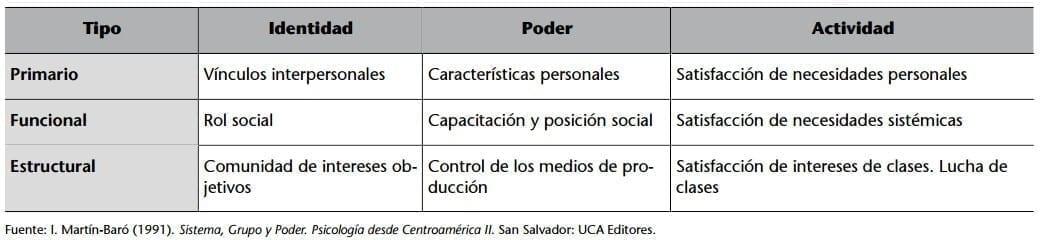 Tipología de los grupos según Martín-Baró