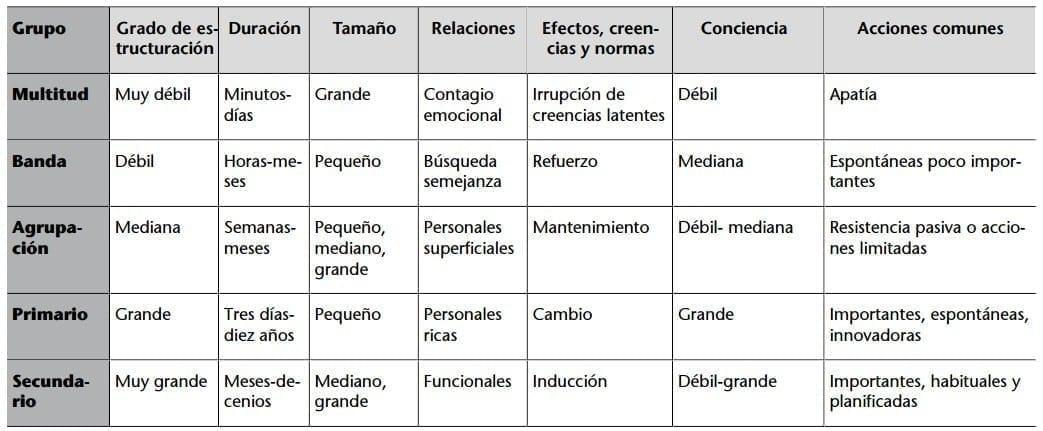 Características de la tipología de grupos por su grado de estructuración