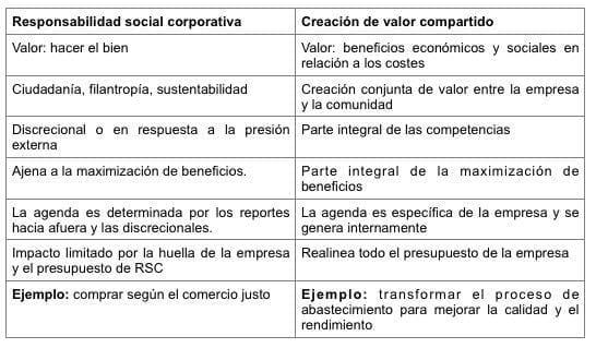 Diferencias valor compartido y responsabilidad social